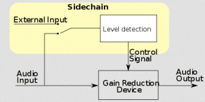 Sidechaining allows an aux audio track to trigger an effect.