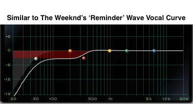 Similar to The Weeknd's Reminder Wave Vocal Curve