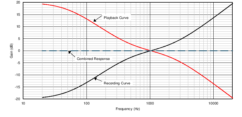 An emphasis and de-emphasis equalization technique is used to ensure playability across various consumer equipment and for vinyl record playback.