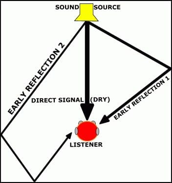 "In this diagram, the direct signal would be heard first, followed by the ""early reflection 1,"" then ""early reflection 2."""