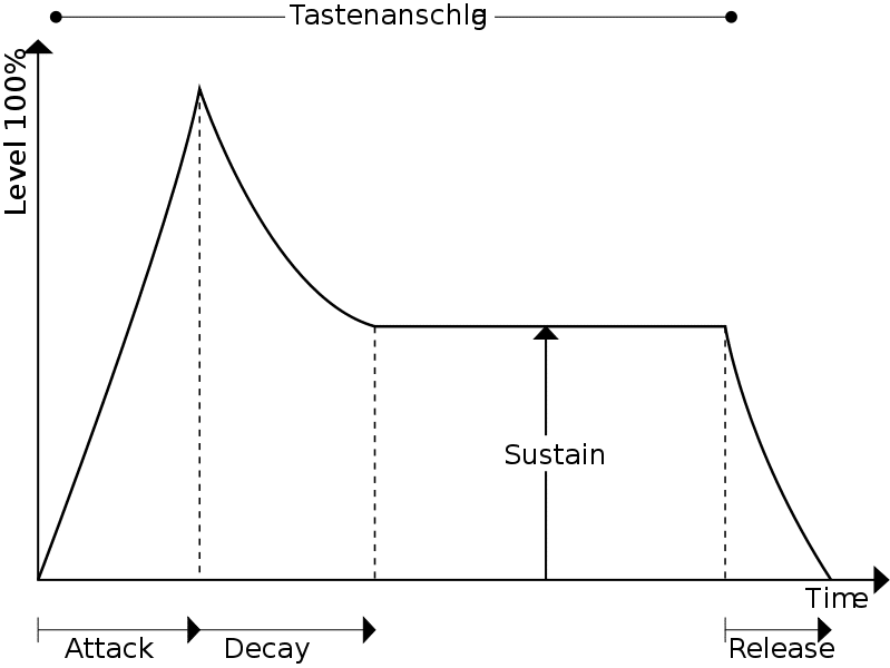 Attack, decay, sustain and release are the 4 elements that make up an instrument's timbre.  Attack and decay are primarily the transient of any instrument.