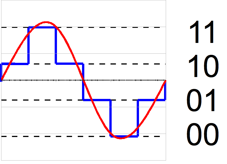 If the red wave above was limited to only the bits provided by the blue line above, you'd lose a significant amount of your signal.
