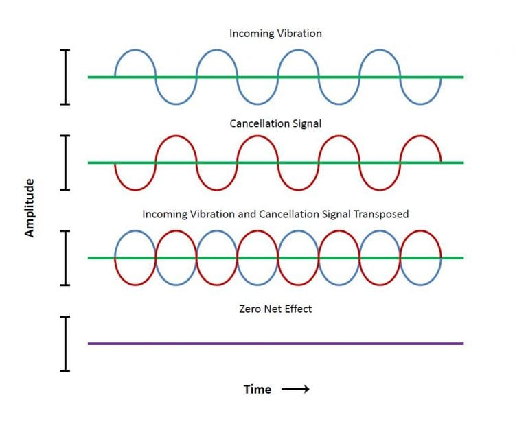 This explains to a certain extent, how phase cancellation can be used to show the differences between two signals.