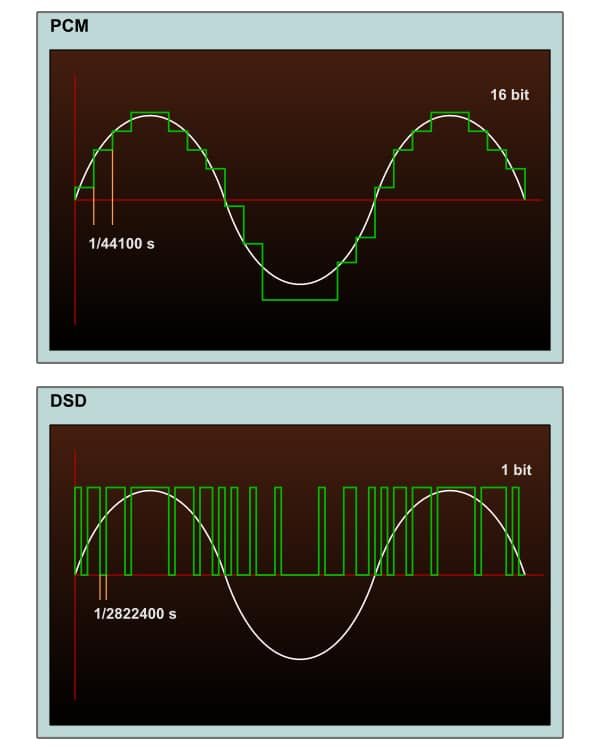 Notice the differences between a PCM and DSD file.