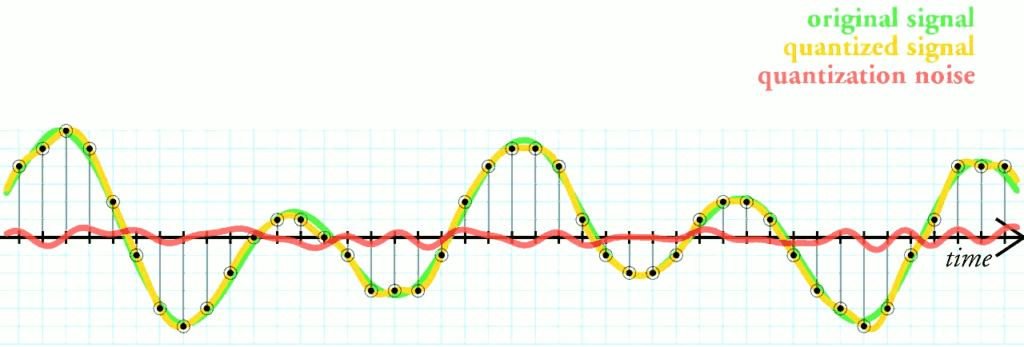 The red line above represents the small amount of noise generated from quantization error.