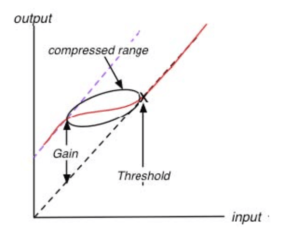 From the Wave's MV2 Manual - a depiction of the MV2's low-level compression.