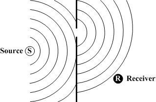 Sound waves diffract around and in between obstacles.