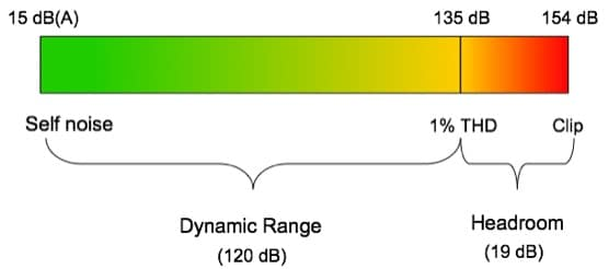 The dynamic range is the area from the quietest parts of the recording to the loudest.