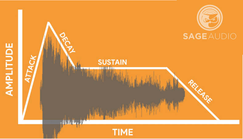 Attack, decay, sustain, and release make up the timbre of a sound source.