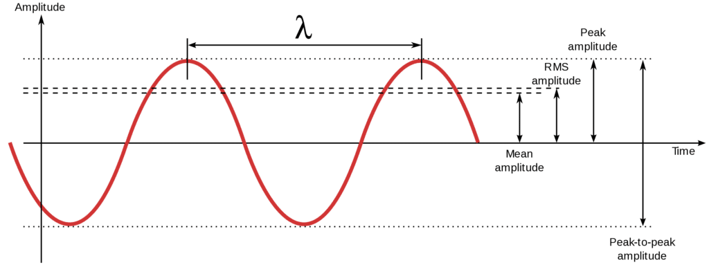The amplitude of a signal determines the amplitude of the harmonics and the amount of compression applied during saturation.