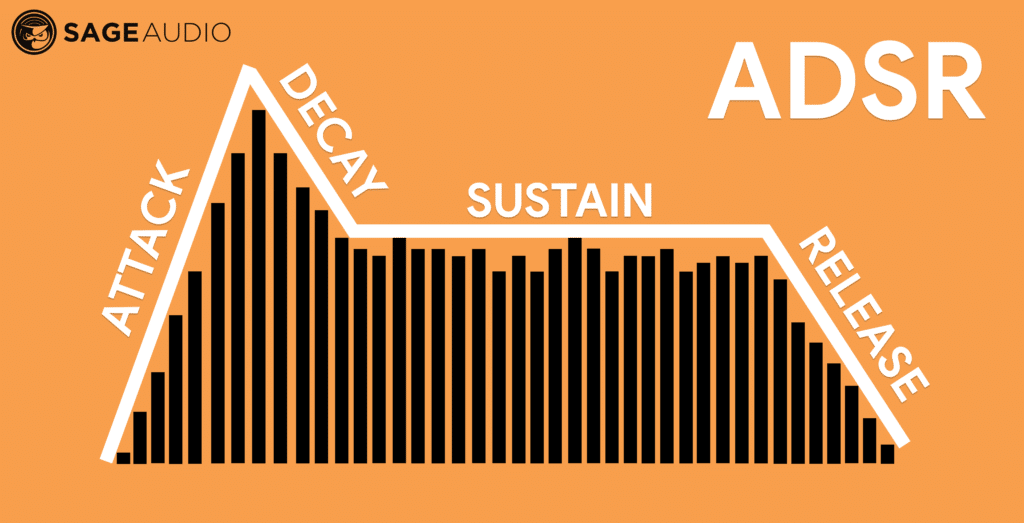 The AD of the ADSR determines the timbre of a sound.