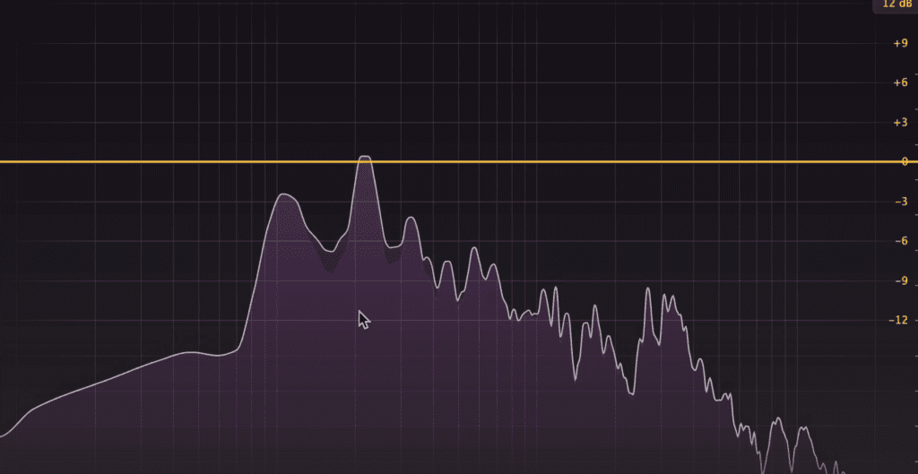 Harmonics fill the gaps in the frequency spectrum.