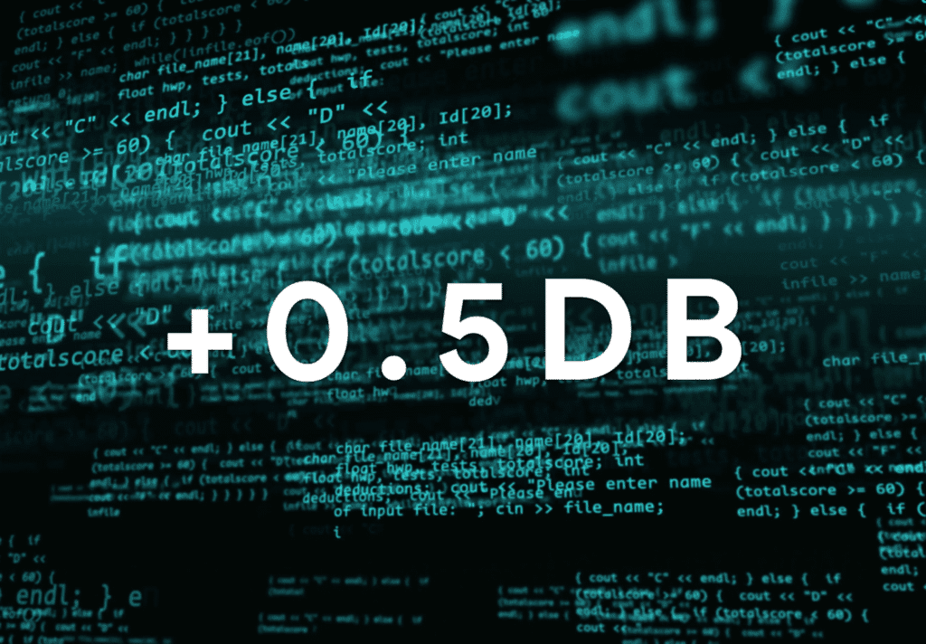 Encoding can increase the amplitude of a recording by upwards of 0.5dB