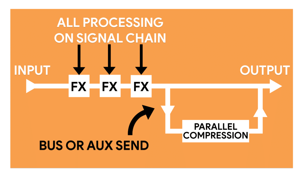 Parallel compression is applied via an auxiliary send that is then combined in with the original source signal.
