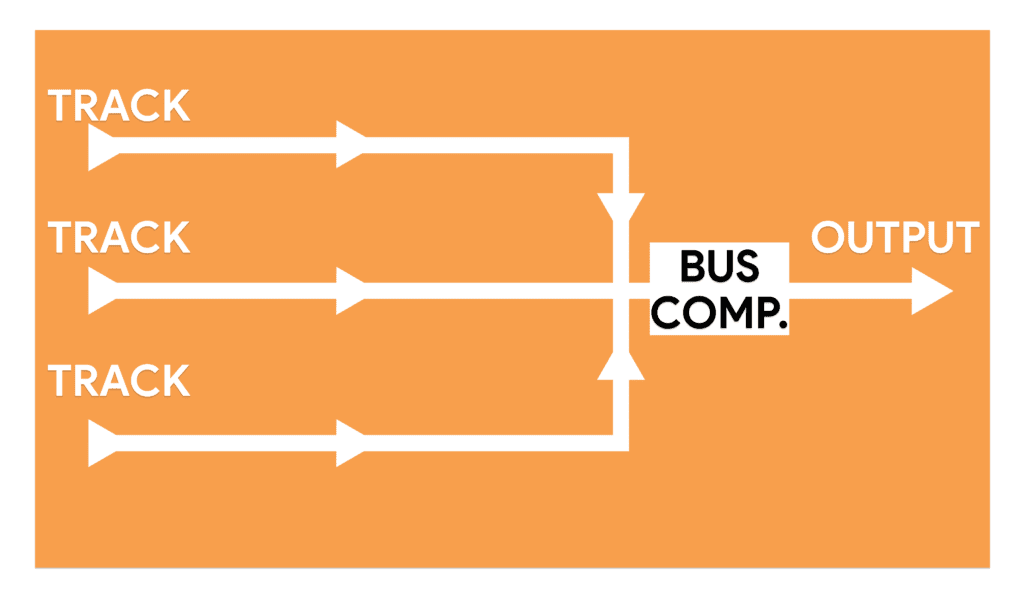 Bus compression processes multiple tracks simultaneously.