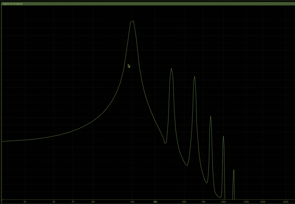 Harmonics show up as spikes in the signal (granted in a much more complex way with more complex waveforms than the one shown above).