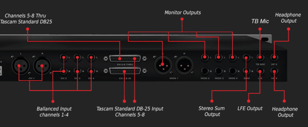 The back's inputs are all analog and include an additional 2 headphone outputs - perfect for cues.