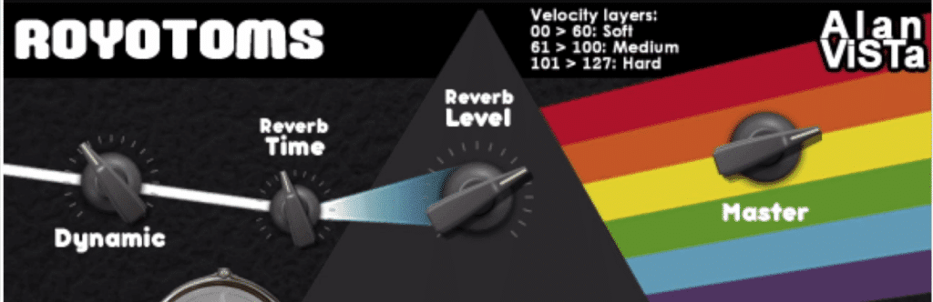 There are two velocity levels, and reverb, which can be controlled on the top of the plugin.