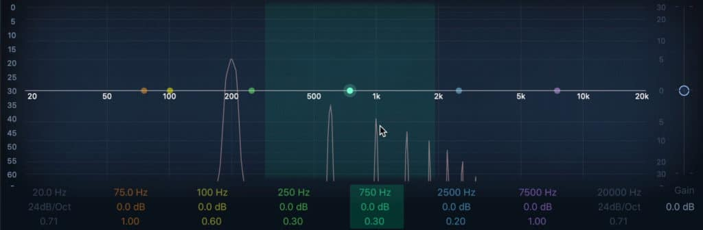 Notice that the compression caused significant harmonic distortion at these settings.