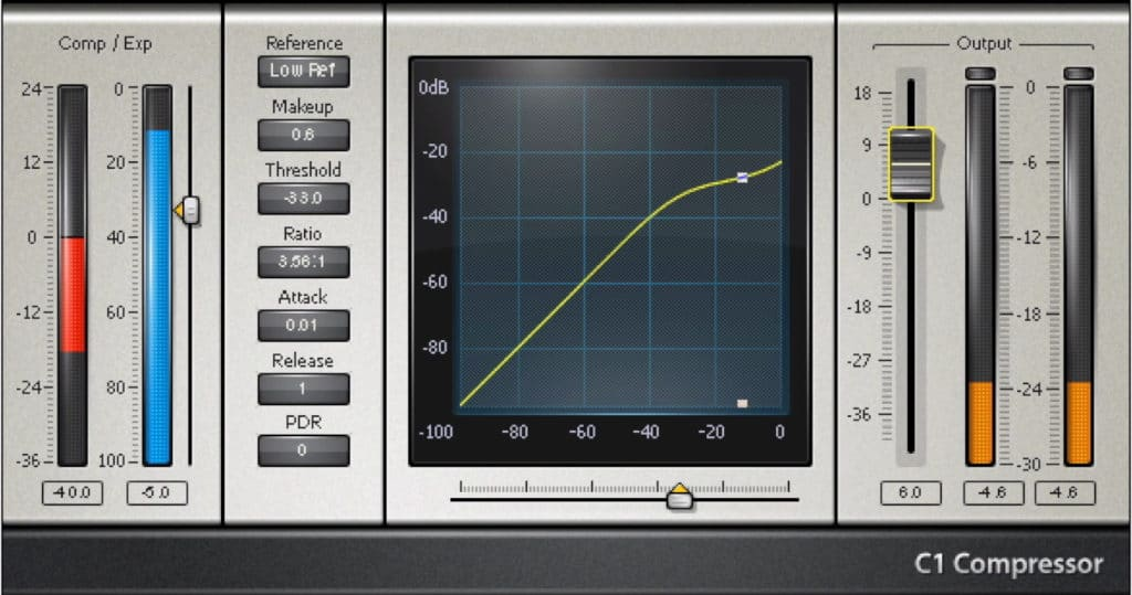 When aggressively compressing the signal with a fast release setting, distortion occurs.