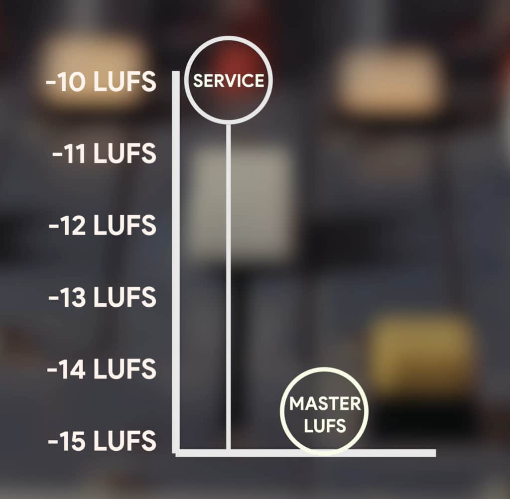Notice that the Master is 5 LUFS quieter than the target loudness of the streaming service.