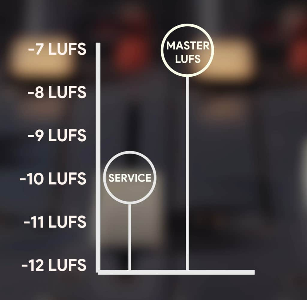 Notice that the master is 3 LUFS louder than the streaming service's target loudness.